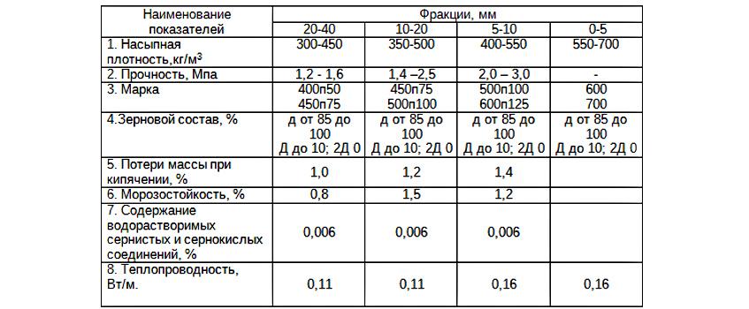 Сколько в 1 кубе керамзитобетона керамзита бетонная смесь пропорции для столбов