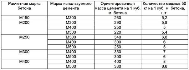 Сколько надо гравия на куб бетона м250 цемента купить в москве бадью для бетона