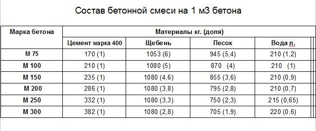 Объемная масса бетона калькулятор состав бетона