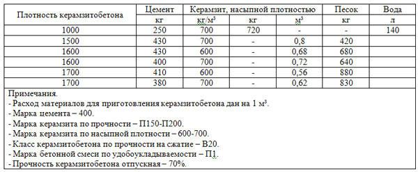 Состав керамзитобетона пропорции для пола керамзитобетон стяжка полов