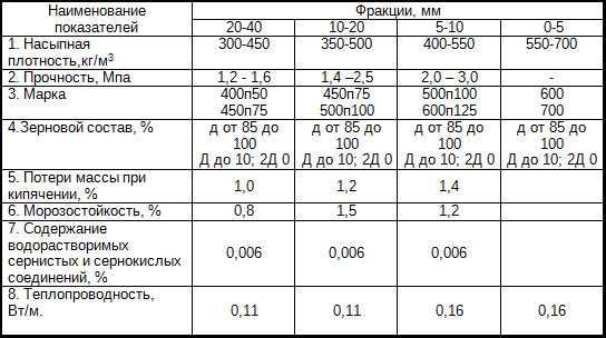 Керамзитобетон плотность кг м3 химия по бетону