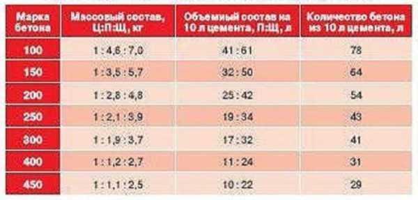 Пропорции бетона в20 таблица кубов бетона