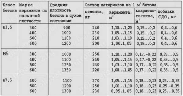 Керамзитобетон пропорции для заливки пола бетон лесной городок