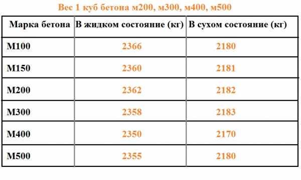 стоимость бетона куб