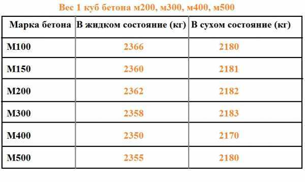 вес бетонной смеси м300