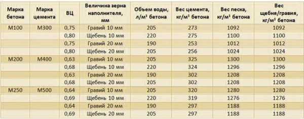 объемный вес цемента м500