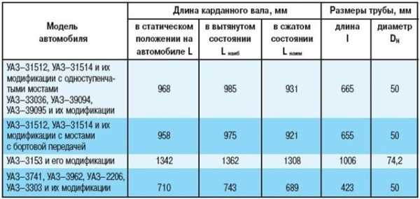 Представлен обновленный УАЗ Профи Полуторка: двускатная ошиновка и длинная база — Авторевю